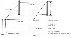 7MHz Full-wave Loop Antenna